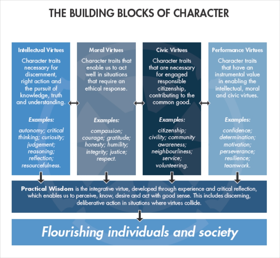 Building Blocks of Character education
