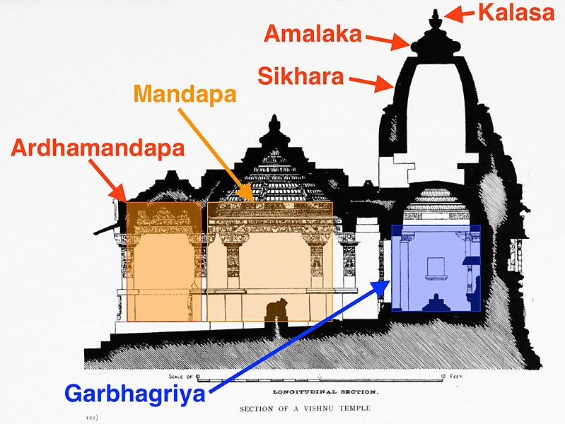 rchitecture of Hindu Temple